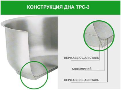 Теплораспределительное дно ТРС-3